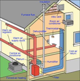 get to know your new home s hvac systems